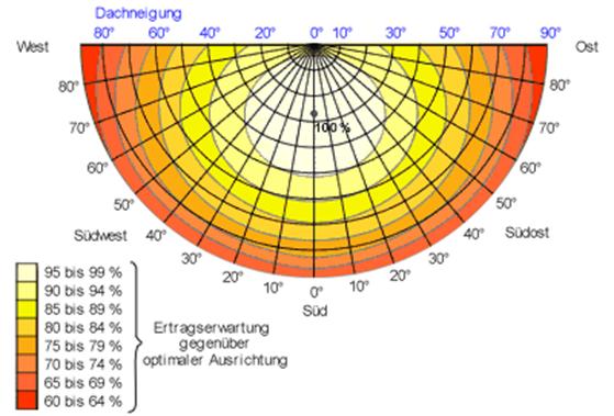 land salzburg photovoltaik. Black Bedroom Furniture Sets. Home Design Ideas