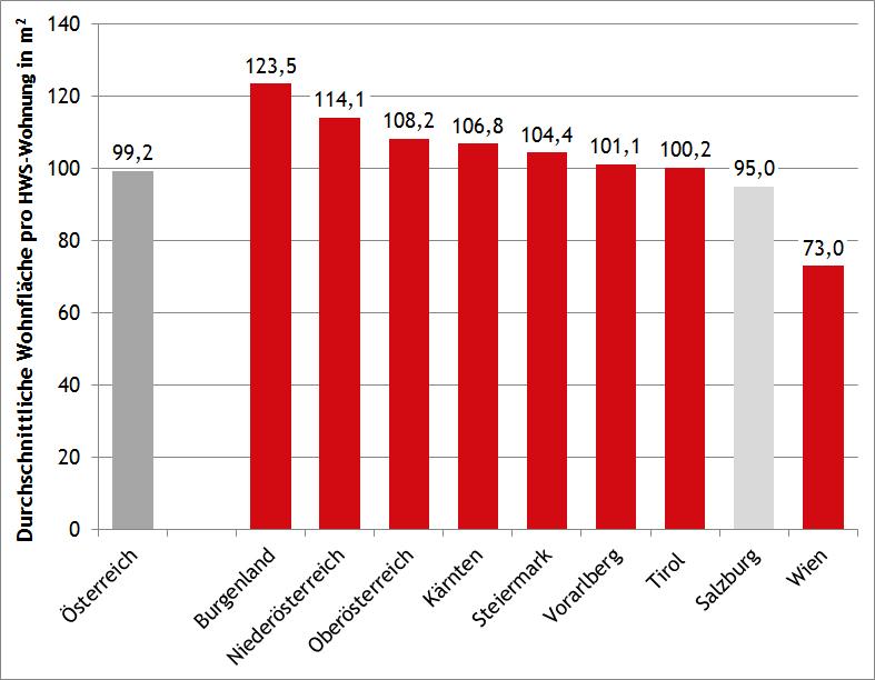 Durchschnittliche Wohnungsgröße