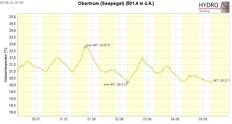 Wassertemperatur Obertrumer See (Quelle: Land Salzburg)